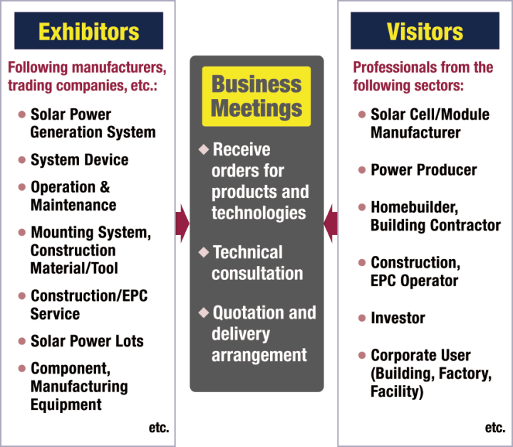 Exhibitors: Solar Power Generation System, System Device, Operation & Maintenance, Mounting System,Construction Material/Tool, Construction/EPC Service, Solar Power Lots, Component,Manufacturing Equipment, etc. Visitors: Solar Cell/Module Manufacturer, Power Producer, Homebuilder,Building Contractor, Construction,EPC Operator, Investor, Corporate User(Building, Factory, Facility) etc.